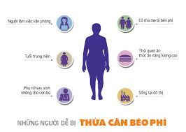 Khi nào cơ thể bạn bị béo phì